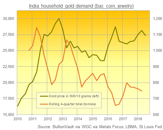 Chart of India household gold demand. Source: BullionVault via WGC