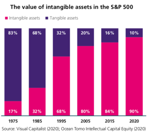 Proportion of 'intangible' equity in S&P500 index. Source: Visual Capitalist