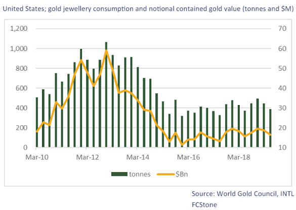 Chart of US consumer gold jewelry demand. Source: INTL FC Stone
