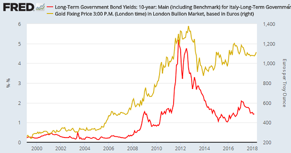 Spread of Italy-Germany bond yields (red) vs Euro gold price. Source: St.Louis Fed