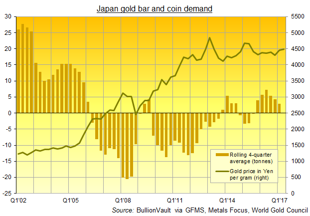 Chart of Japanese gold coin and bar demand, rolling 4-quarter average. Source: BullionVault, data courtesy of the World Gold Council