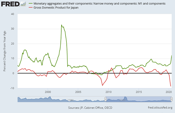 Japan base money vs. GDP growth. Source: St.Louis Fed via OECD
