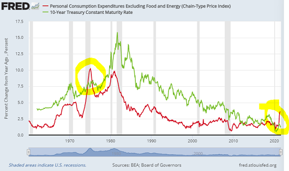 Chart of US core PCE inflation (red) vs. 10-year US Treasury bond yields. Source: St.Louis Fed