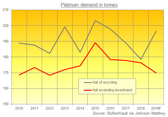 Chart of platinum demand net of recycling, last 10 years, excluding investment. Source: BullionVault via Johnson Matthey