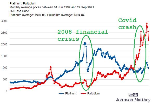 Chart of platinum and palladium prices. Source: Johnson Matthey