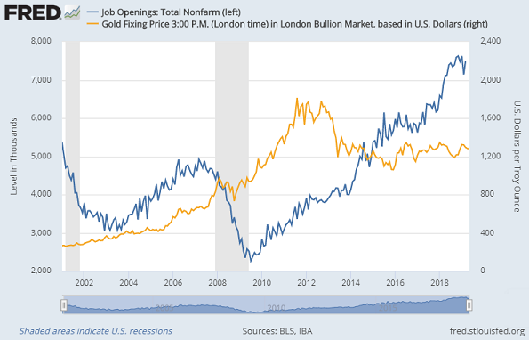 Chart of US job openings (JOLTS) vs Dollar gold price. Source: St.Louis Fed