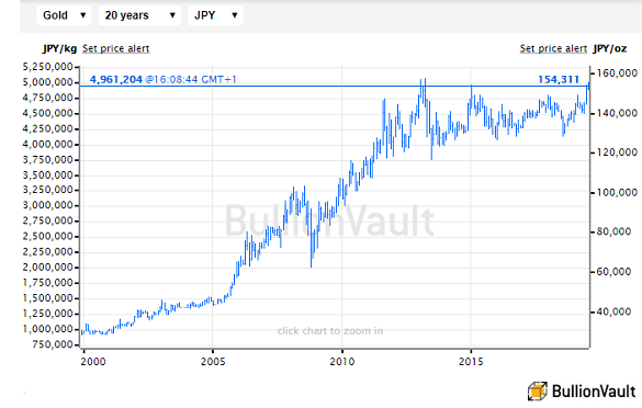Chart of global gold price in Yen terms (excl. Japan's VAT) last 20 years. Source: BullionVault