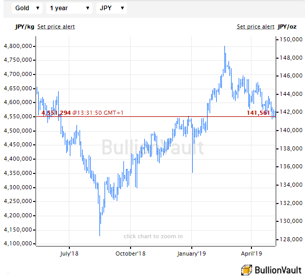 Chart of gold priced in Japanese Yen, last 12 months. Source: BullionVault