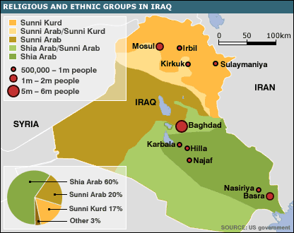 Religious & ethnic groups in Iraq