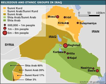 Religious & ethnic groups in Iraq