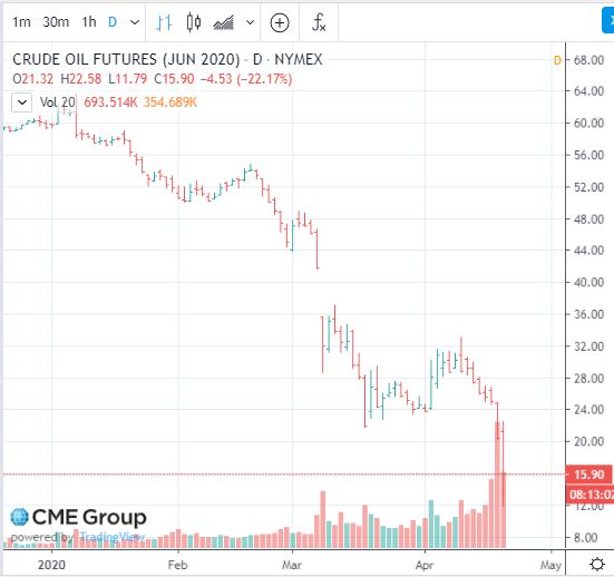 Chart of Nymex WTI June futures price, 21 Apr 2020. Source: CME Group