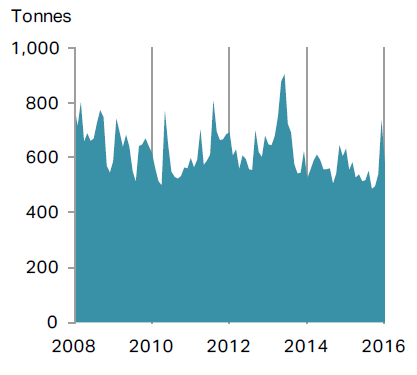 Chart of London bullion daily clearing volumes from Metals Focus