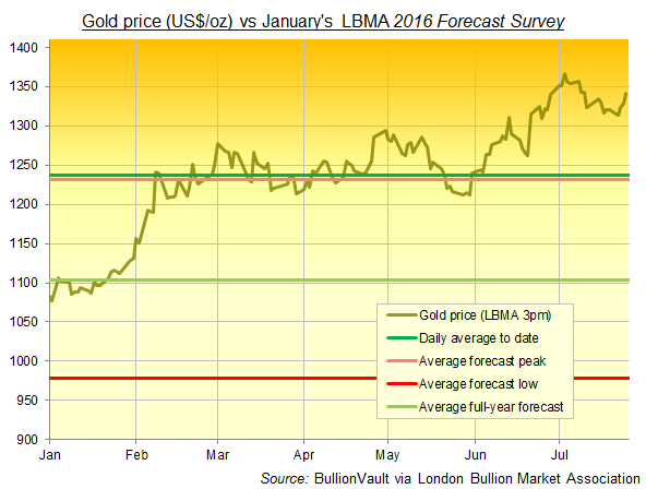 Chart of 2016 gold price to end-July vs January's LBMA Forecast Survey averages