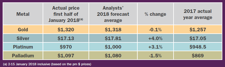 Table of LBMA Forecast's average 2018 predictions and 2017 outturns