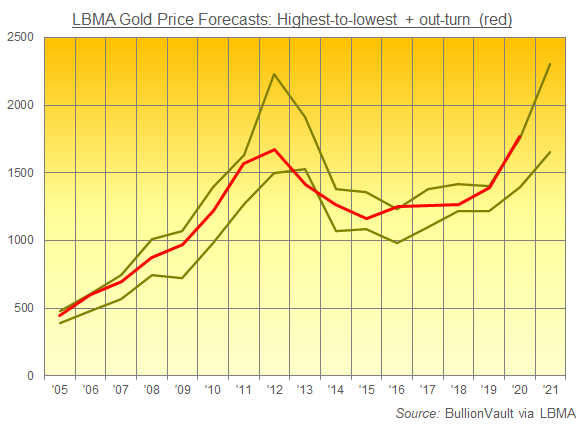 Chart of LBMA gold price forecasts high/low vs. annual average out-turn. Source: BullionVault