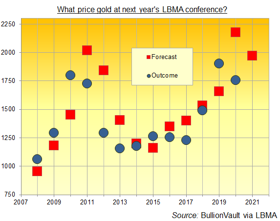Chart of LBMA annual conference gold-price forecasts vs. out-turn. Source: BullionVault