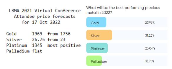 LBMA2021 attendee price forecasts. Source: BullionVault