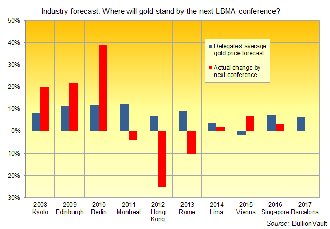 Chart of LBMA annual conference delegates' average gold price forecasts. Source: BullionVault via LBMA