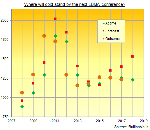 Chart of LBMA conference delegate gold price forecasts. Source: BullionVault