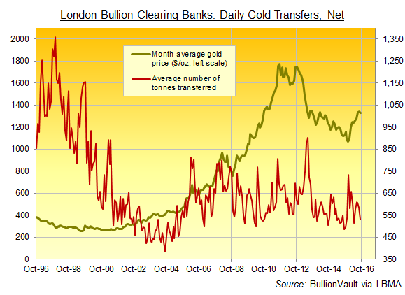 Chart of daily average London gold transfers between 5 member banks of LPMCL