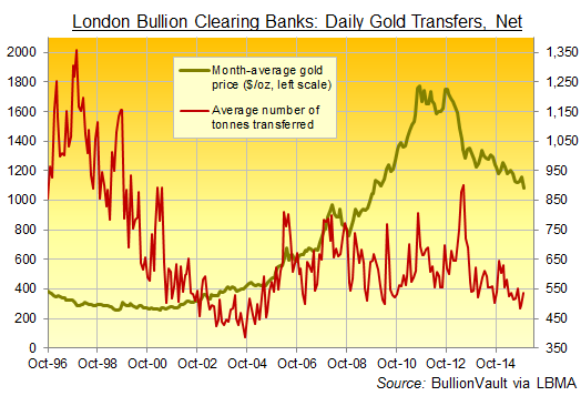Chart of London bullion market clearing members' average daily gold transfers