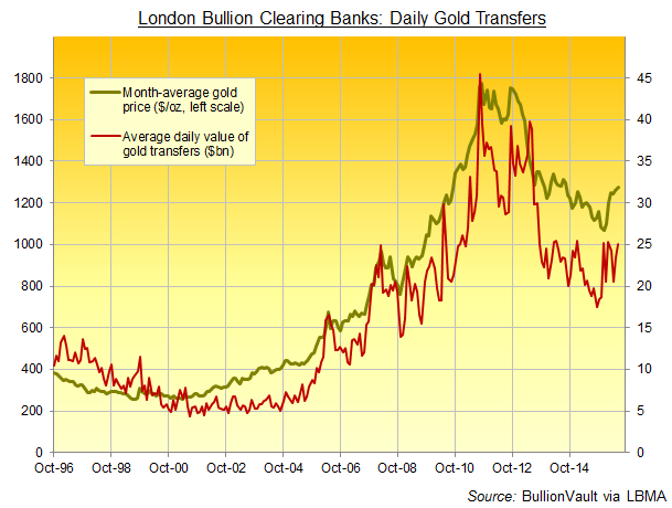 Chart of London bullion clearing banks' reported daily volume in US Dollars
