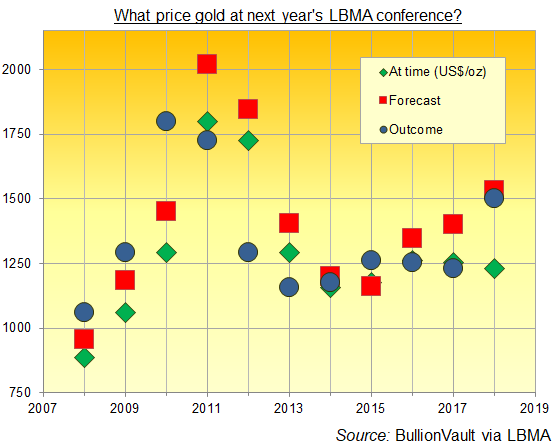 Chart of LBMA conference gold-price forecasts. Source: BullionVault