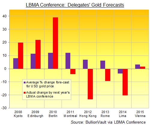 LBMA Conference: Delegates' average 1-year gold price forecast vs. out-turn