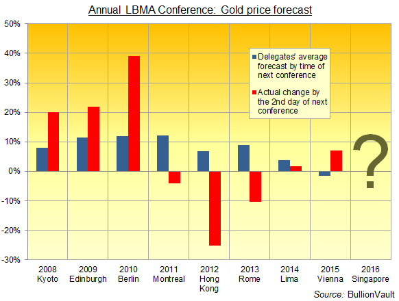 Chart of LBMA conference attendees average 1-year gold price forecast, 2008-2015