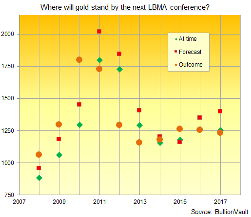 Chart of LBMA conference gold-price forecasts, 2008-2018. Source: BullionVault