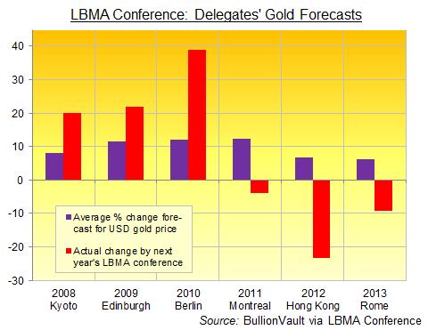 Prévisions des cours de l'or lors de la conférence de la LBMA