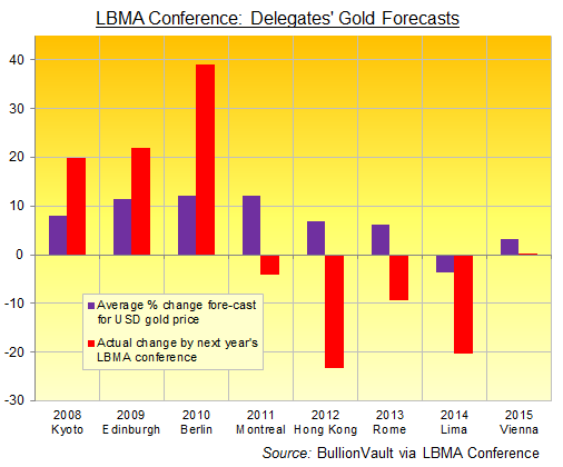 LBMA annual conference, delegates' 12-month gold price forecast 2008-2015
