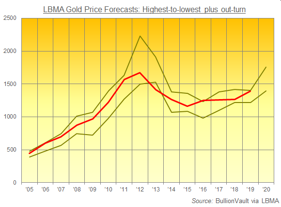 Chart of gold annual average (red) versus LBMA Forecast Survey's highest and lowest prediction. Source: BullionVault