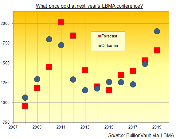 LBMA conference delegates' average forecast for gold price 1 year later. Source: BullionVault