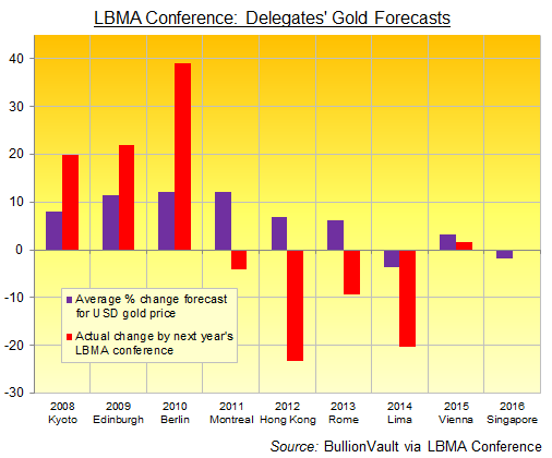 LBMA conference attendees' average 1-year gold price forecasts