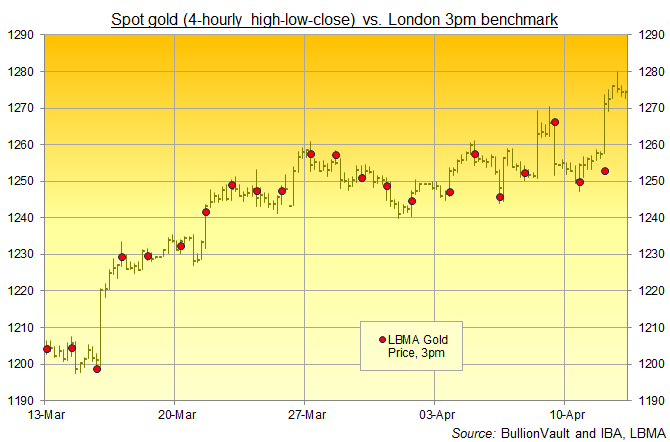 Chart of spot gold prices, 4-hourly high-low-close, versus 3pm LBMA Gold Price benchmark. Source: BullionVault, IBA, LBMA