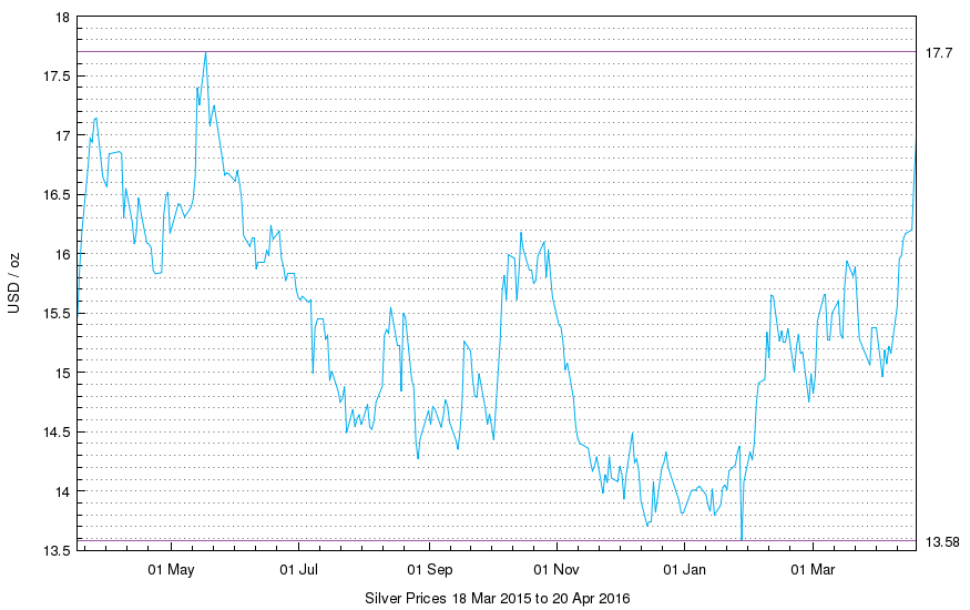 Chart of LBMA Silver Price, US Dollars per ounce
