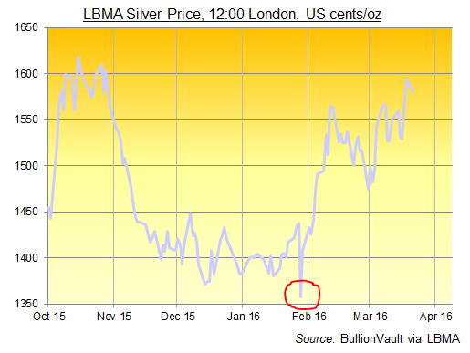 Chart Of Lbma Silver Price In Us Cents Per Ounce