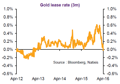 Chart of 3-month gold lease rate from Natixis