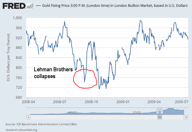 Chart of the USD gold price, autumn 2008