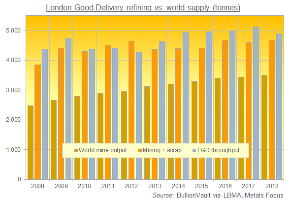 Chart of London Good Delivery gold bar production against global mining output and scrap flows. Source: BullionVault via LBMA, Metals Focus