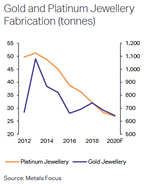 Gold and Platinum Jewellery Fabrication: Source Metals Focus