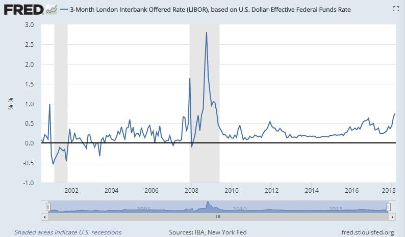 Chart of 3-month LIBOR minus the effective Fed Funds rate. Source: St.Louis Fed