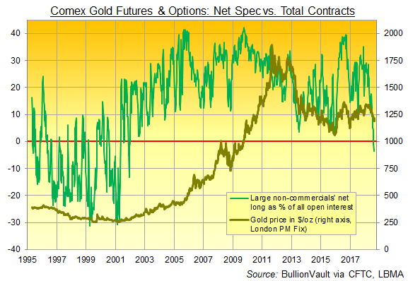 Large non-commercial traders' net speculative position in Comex gold futures and options as percentage of total open interest. Source: BullionVault via CFTC