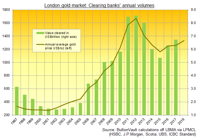 Chart of London bullion market's clearing-bank gold trading. Source: BullionVault via LPMCL