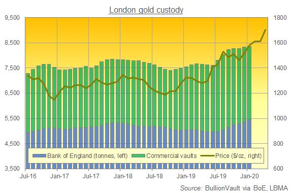 Chart of London gold custody holdings, all available data. Source: BullionVault via BoE, LBMA