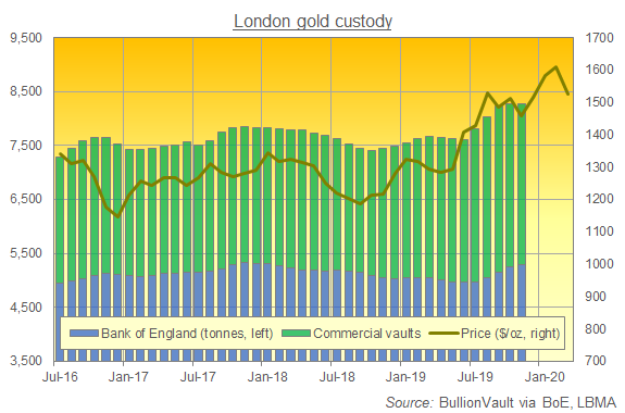 London gold vault holdings, latest data to Nov 2019. Source: BullionVault via LBMA, BoE