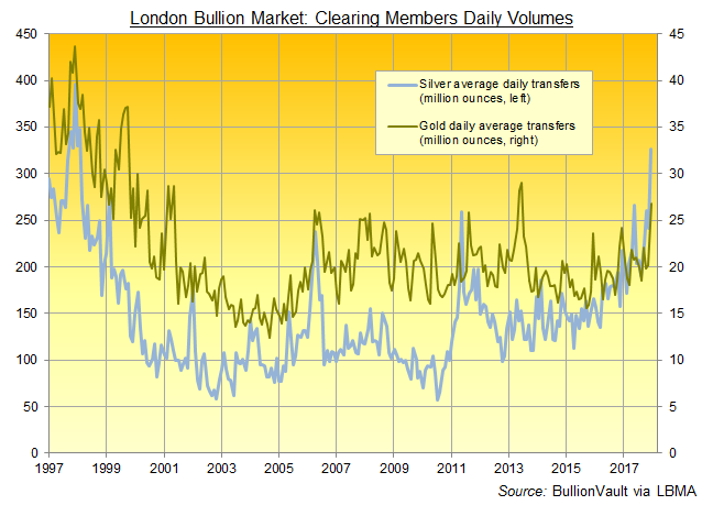 Chart of London bullion clearing banks' monthly gold and silver volumes. Source: BullionVault via LBMA via LPMCL