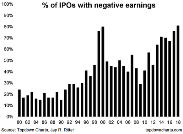 Chart of percentage of US corporations yet to make a profit before floating on the stock market. Source: Topdown Charts