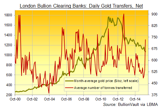 Chart of London gold bullion clearing volumes 2000-2016